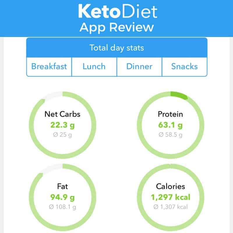 The Ketodiet App Is A Full Featured Low Carb App To Help Keep Track Of Macros And Plan Meals It S The Easiest Way To Monit Keto Diet App Low Carb App