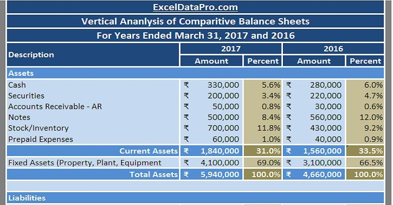 Download Balance Sheet Vertical Analysis Excel Template - Excel Balance Sheet Template Free Download