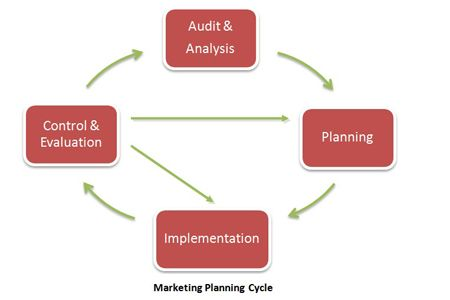 Marketing Planning Cycle  Fun Business StartUp Images