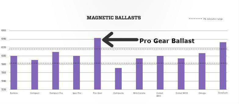 Pro Gear Ballast comparison chart