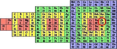 2002 System Quebecium Periodic Table
