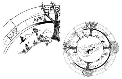 Phenology Wheel. Courtesy The Yahara Watershed Journal