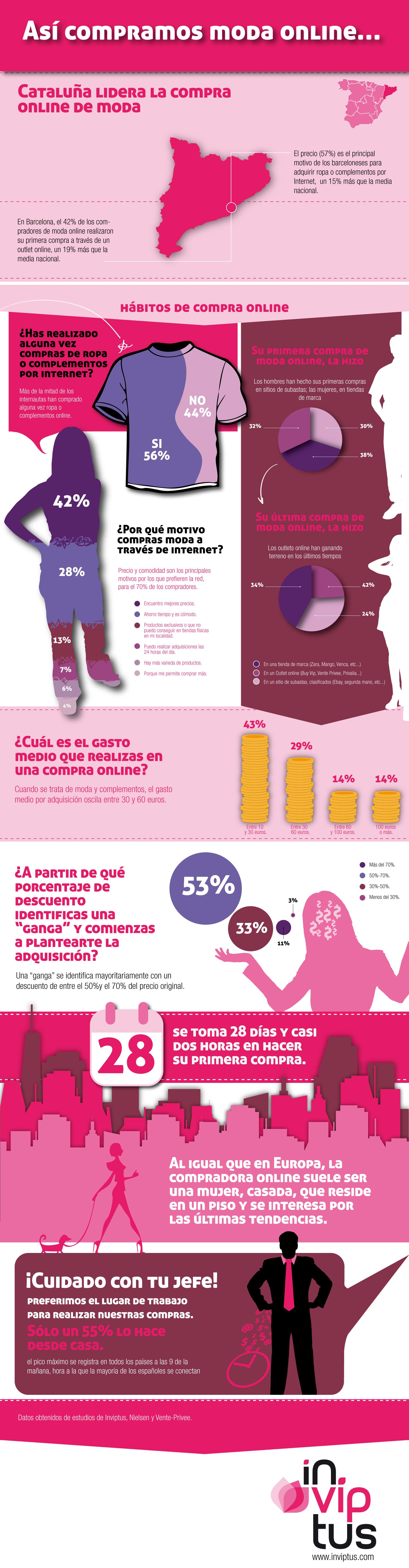 Moda online Cataluña | Otras infografías | Moda, Moda online