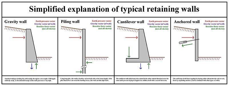 Diy Gabion Wall Google Zoeken Retaining Wall Design Concrete Retaining Walls Retaining Wall Construction