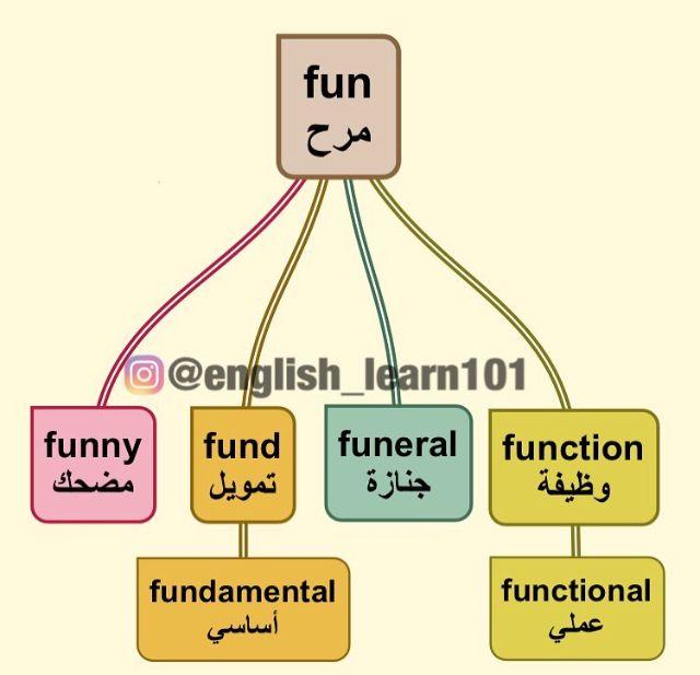 خرائط ذهنية English Language Learning Grammar English Language Learning English Language Teaching