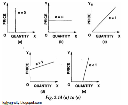 Price Elasticity Of Supply And Its Determinants Supply Chain Management Factors Of Production Financial Literacy