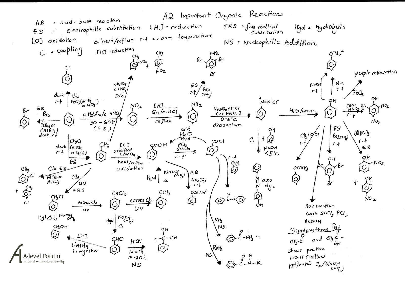 List of equations