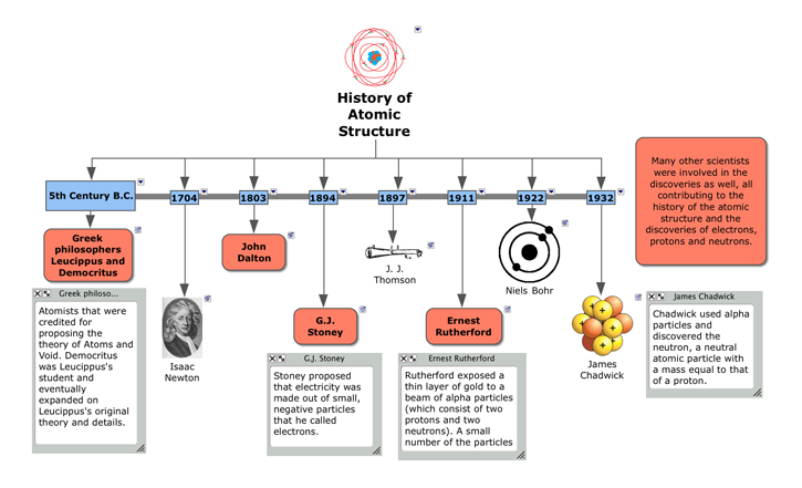 Physical Science Time Line History Of Atomic Structure