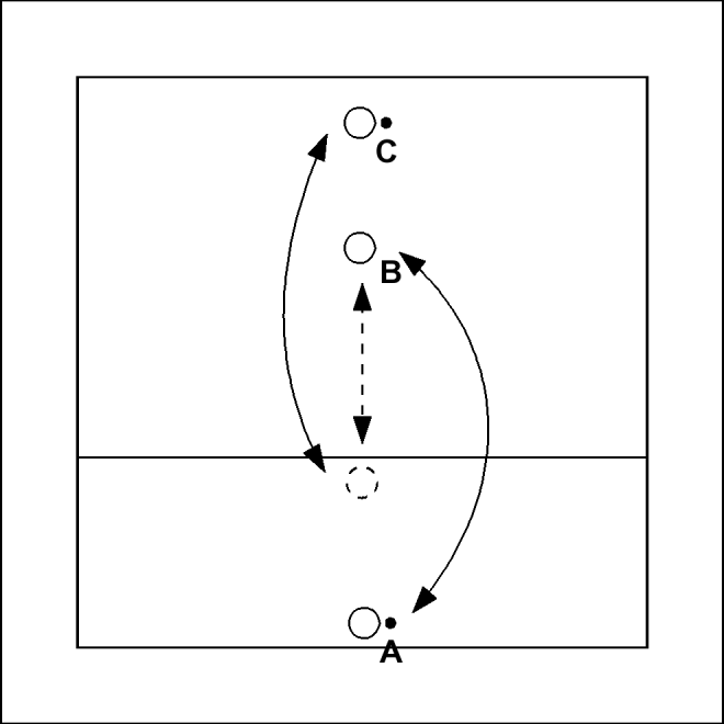 Russian Passing Drill Volleytools Passing Drills Volleyball Drills Drill