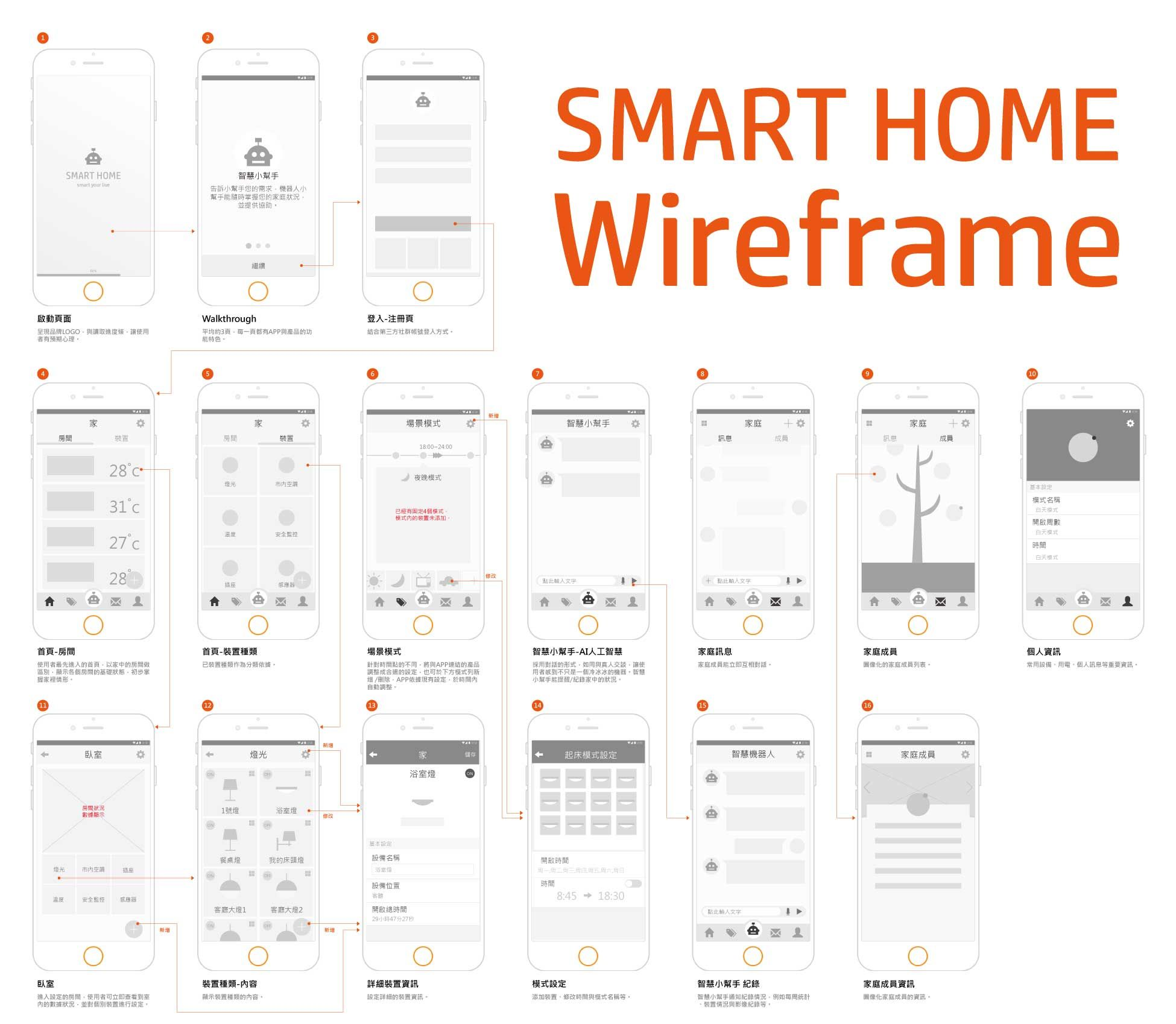Xhdpi 1280x720px Smart Home Wireframe Works Pinterest House Wiring