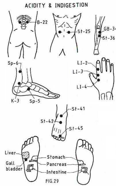 Acupressure points for Acidity and indigestion | Puntos de ...