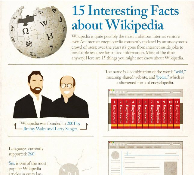 Wikipedia Is Quite Possibly The Most Ambitious Internet Venture - 15 amazing facts about the internet