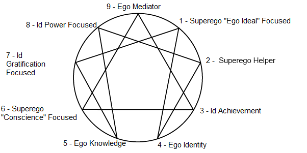 The Freudian Theory of Enneagram by timeless I. Overview