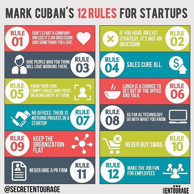 Mark Cuban's 12 rules for startup success as visualized by @secretentourage. Are you breaking any of these? (PS - follow @secretentourage for daily biz tips and motivation)