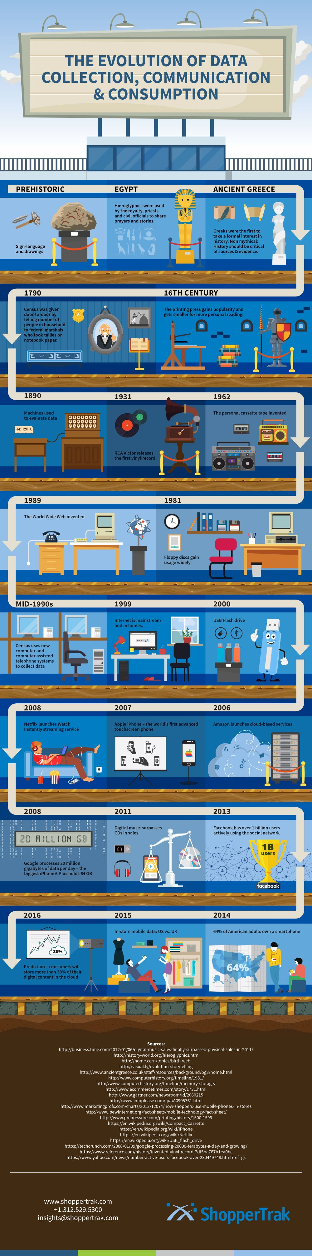 The Evolution Of Data Collection Communication And Consumption Infographics Timeline Evolution Data I History Infographic Timeline Design History Design