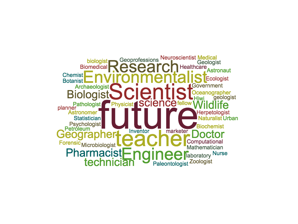 Make your own word clouds! Word cloud generator, Cloud