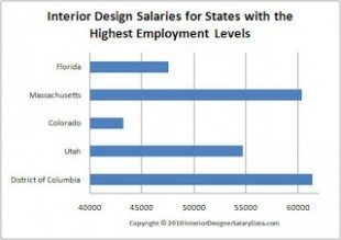 ugly truth about interior design salary by state https also pin on interiordesgn pinterest rh