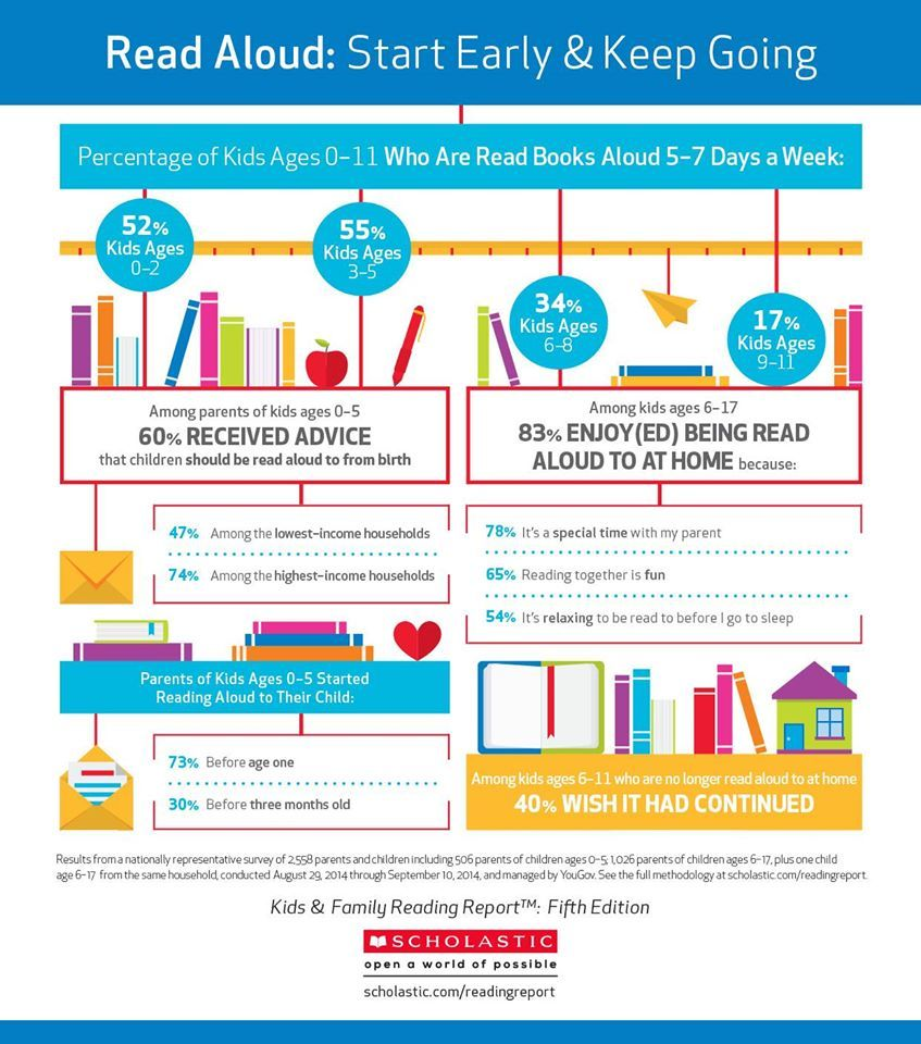 Read Aloud Infographic By Scholastic With Images Family