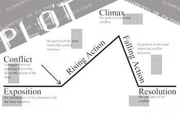 plot chart diagram class poster elements of literature 6 parts rh pinterest com Plot Structure Diagram Story Plot Worksheets