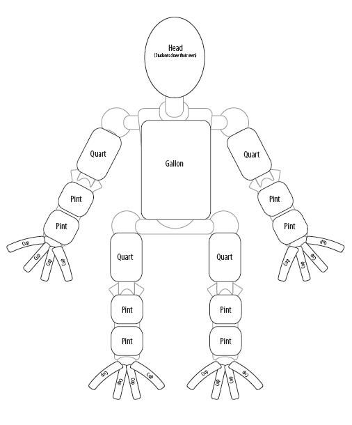 "A clever ""robotic"" Gallon Man Template teaches elementary-age ..."