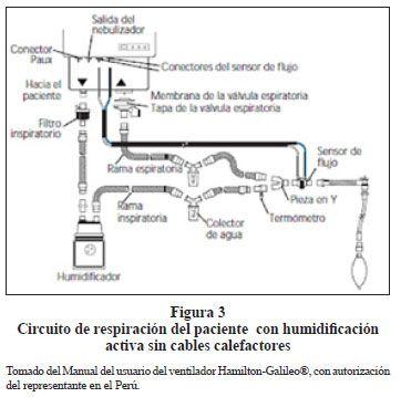 Acta Médica Peruana - Ventilación mecánica | ventilacion