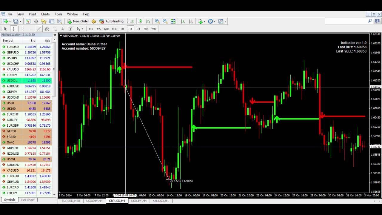 Pip Breaker Forex Brokers Trading Charts Online Broker