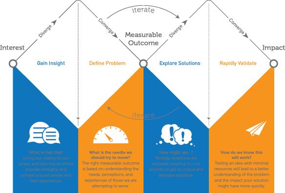 Design Faciliotation Design W Design Theory Design Thinking Process Design Thinking