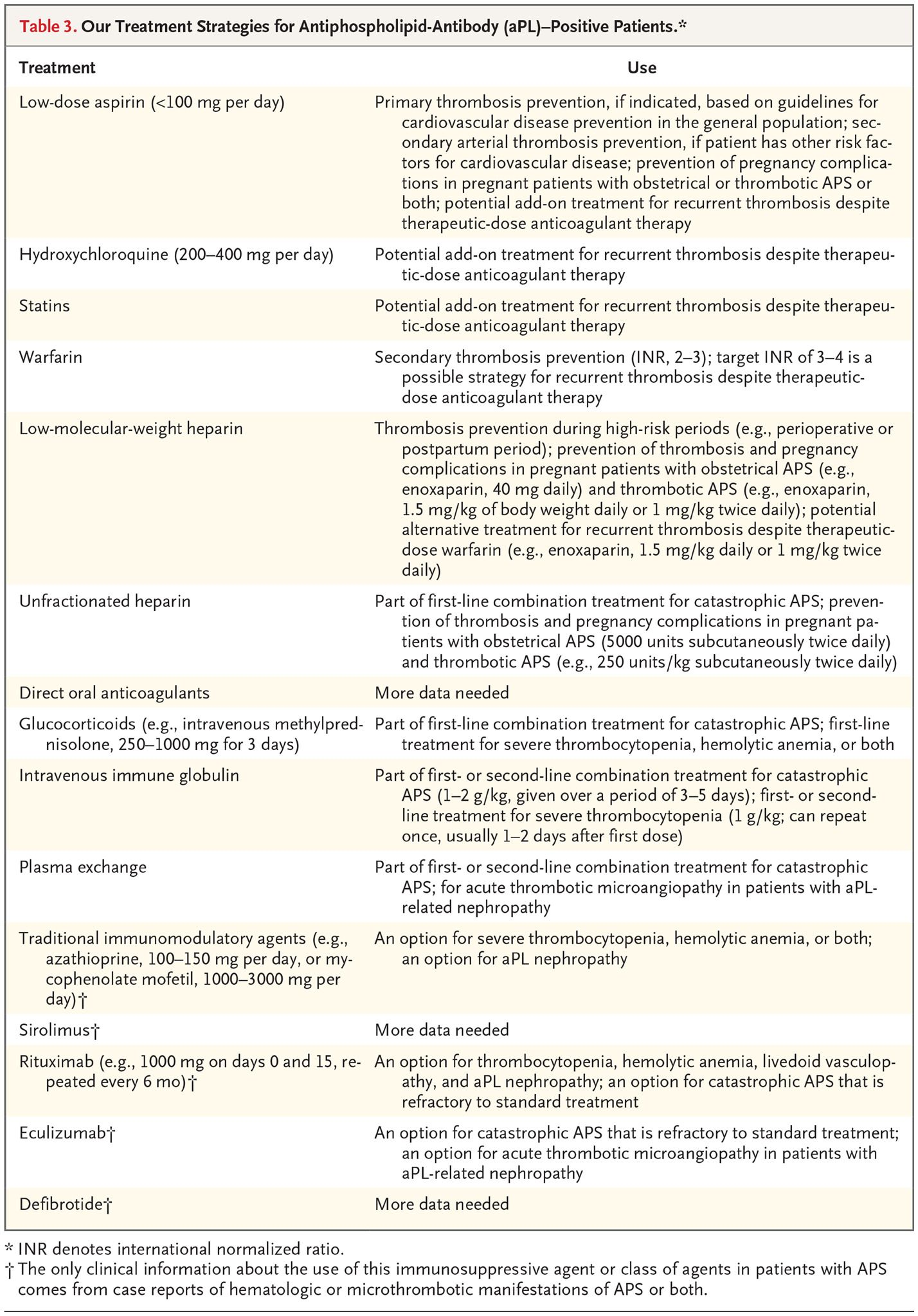 Diagnosis and management of the antiphospholipid syndrome