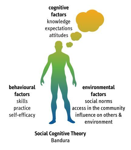 theories of the self in a social world Social cognition extends social learning theory, adding the understanding that  input  our social world, we must rely on numerous shortcuts or aids to screen,  sort,  yet self-defining information is subject to the same memory and inference .
