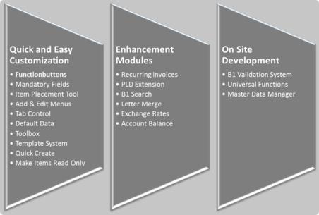 Sap Features Senatesys Sapmodules Senate Systems Pvt Ltd Sspl Software Solutions Sap Solutions Erp Solutions It Implementations An Voip Sap Enhancement