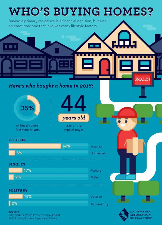 Pin By Lucas Real Estate Attorney On Real Estate Trends Cool