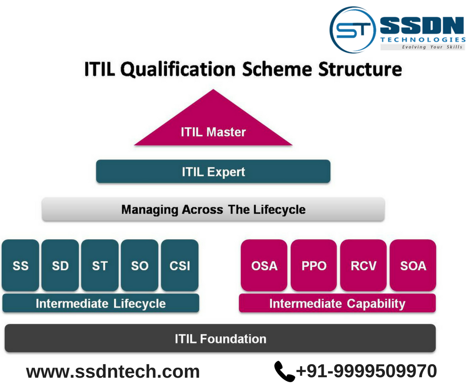 Itil 2011 Is A Globally Recognized Qualification For Effective It