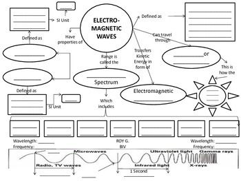 electromagnetic spectrum  waves concept map