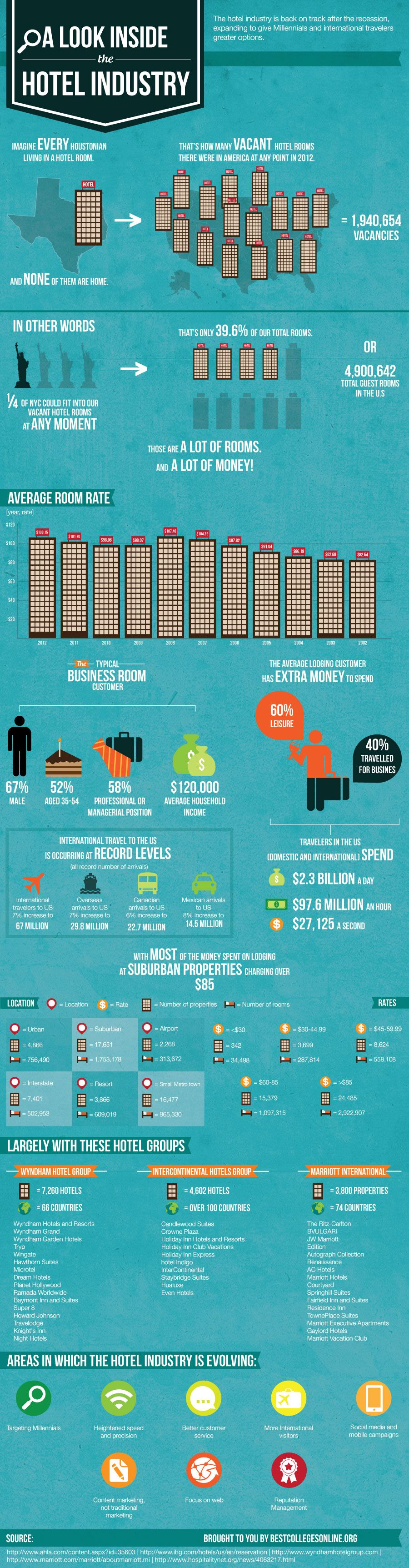 A Look Inside The Hotel Industry Infographics travel