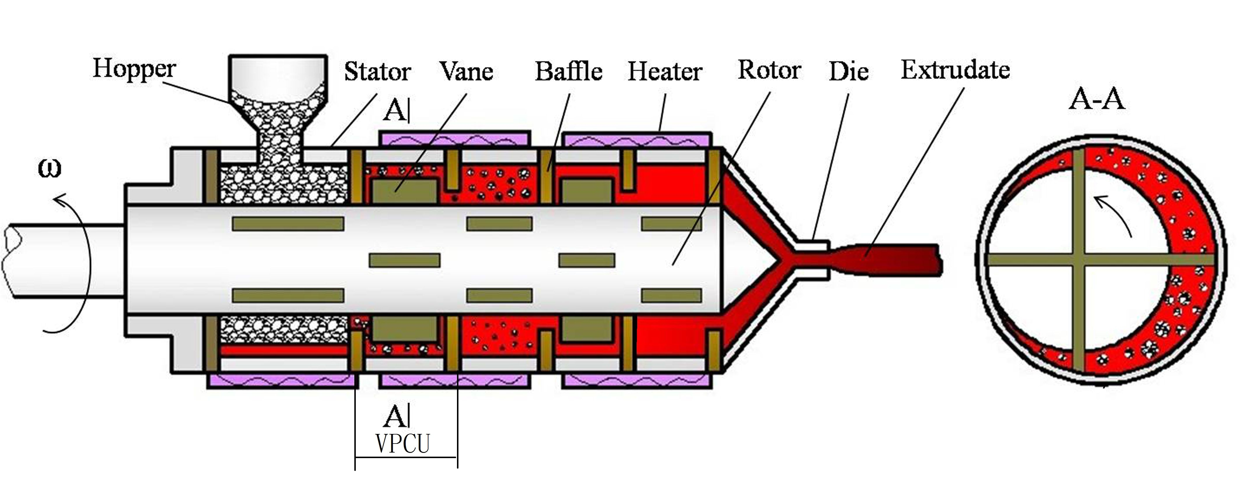 The structure schematic diagram of the vane extruder