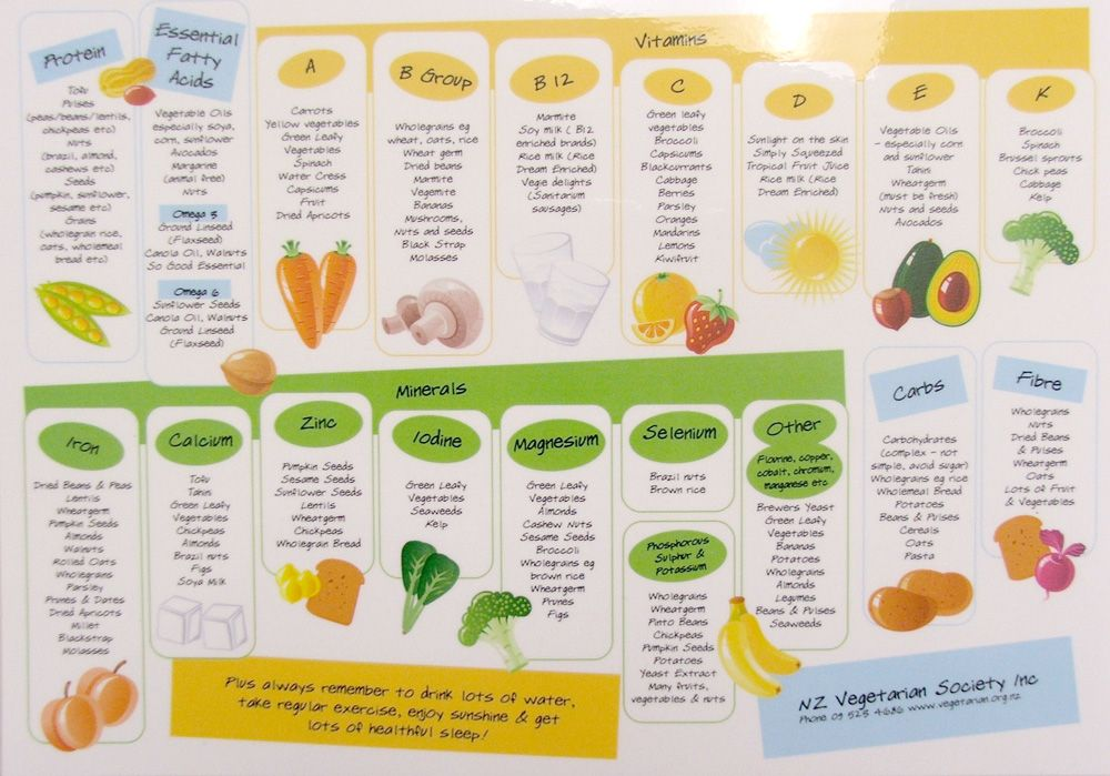 Pin On Fruits And Vegetables