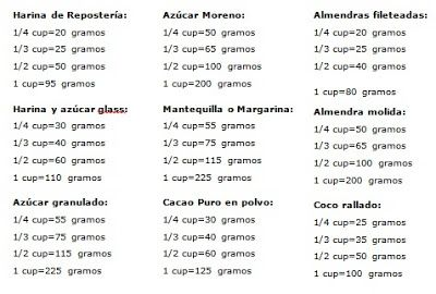 Equivalencias Litros Gramos Buscar Con Google Azucar Glass Almendras Equivalencias