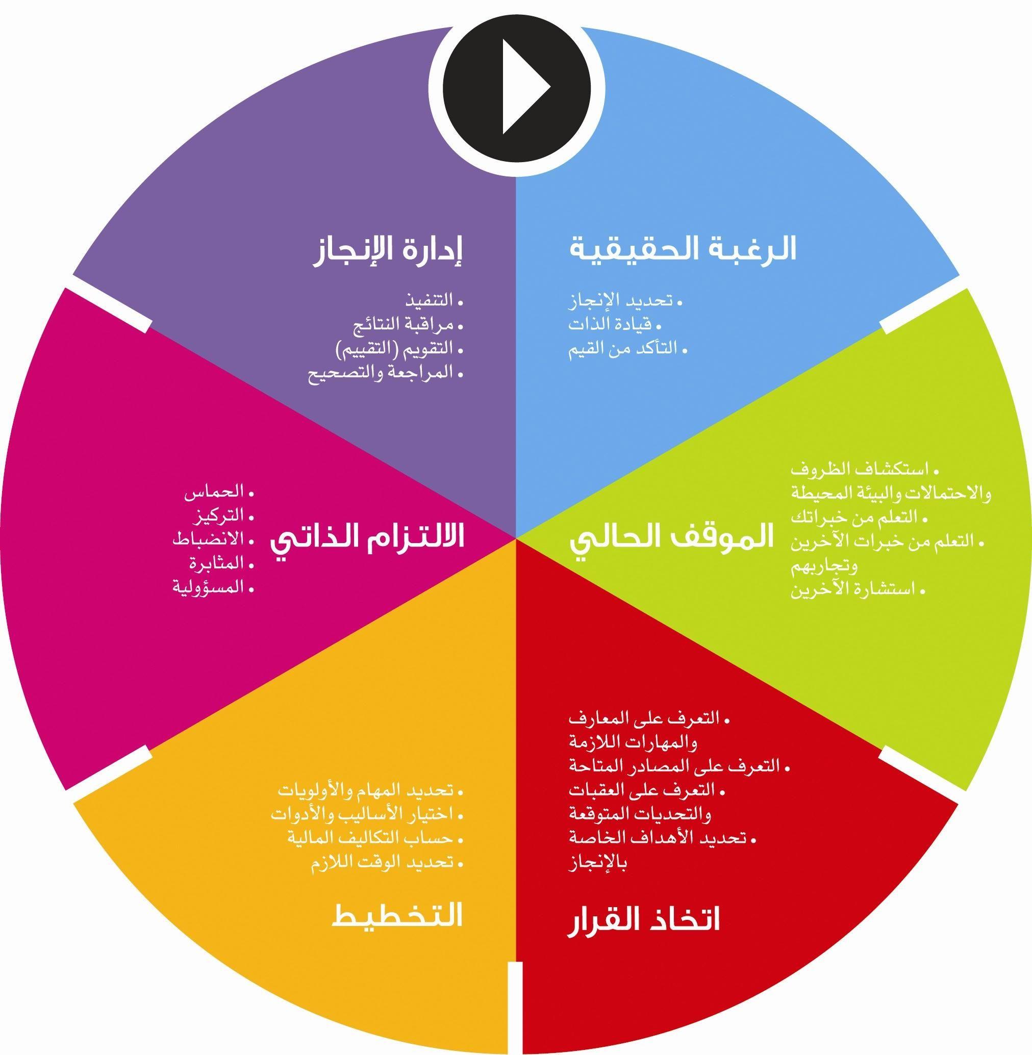 نموذج ركاز للإنجاز Pie Chart Chart