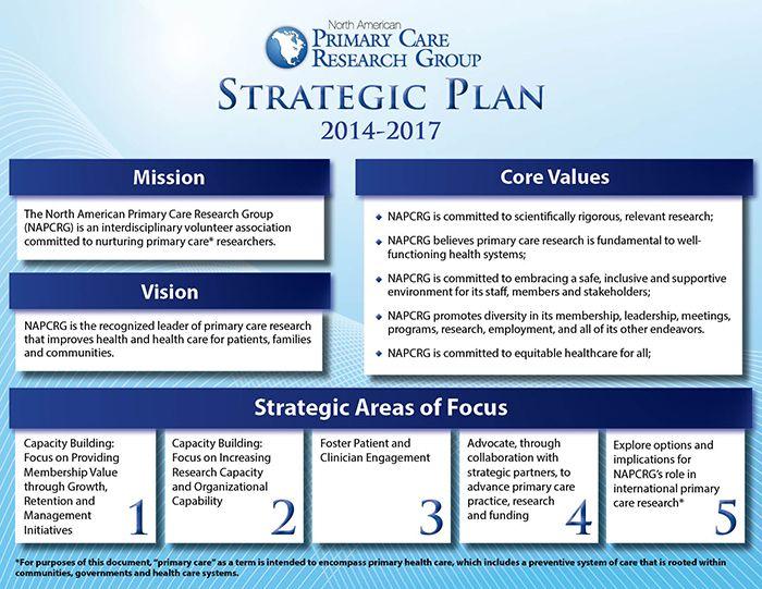 Strategic Plan Strategy Strategic Planning Sample