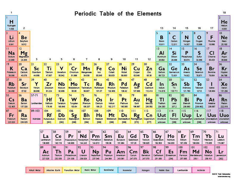 density of all 118 chemical elements on the periodic table learn chemistry pinterest periodic table and chemistry - Tabla Periodica Actualizada 2017 Iupac