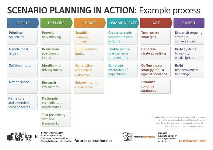 Strategic Plan Example. Sample Creative Way To Display Strategic ...