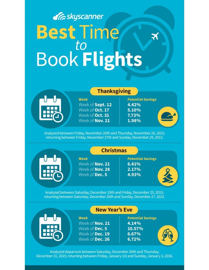 when is the best time to buy holiday flights its not when you might think - Best Time To Buy Airline Tickets For Christmas