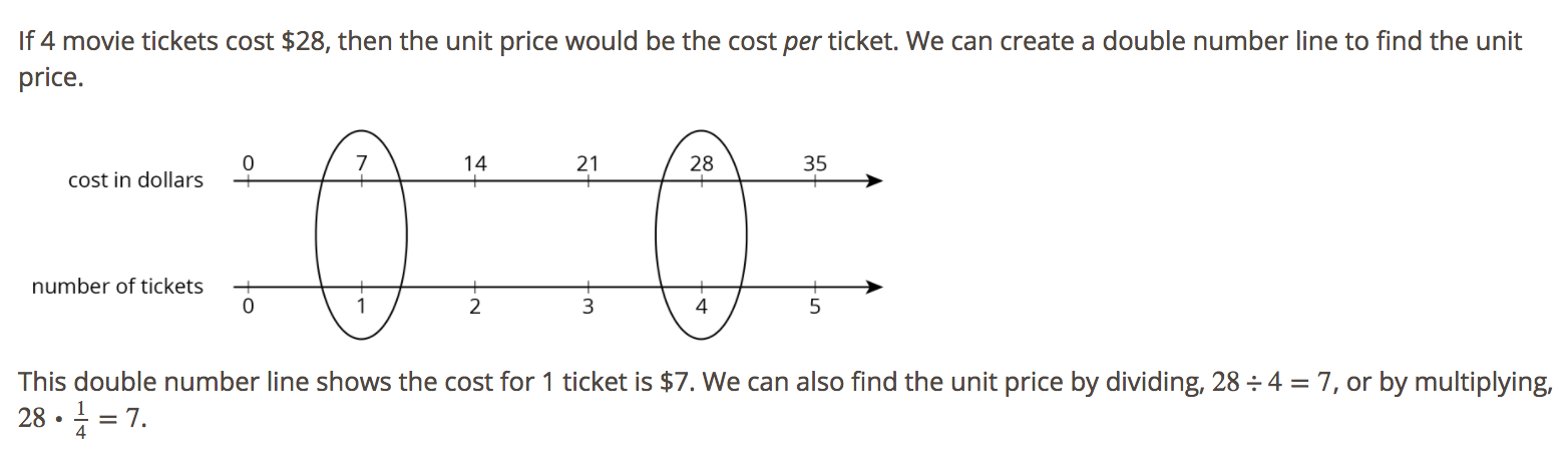 Lesson 8 How Much for One? Ratios to Unit Rate Visit