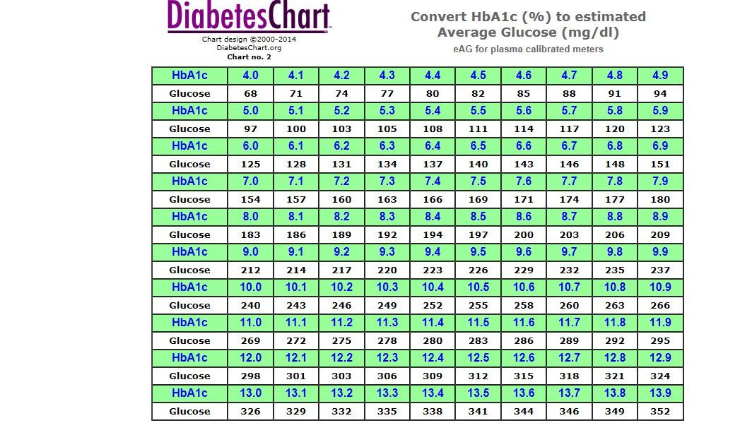 Pin By Sandy Zellmer On Bluelearning Pinterest A1c Chart Type 1