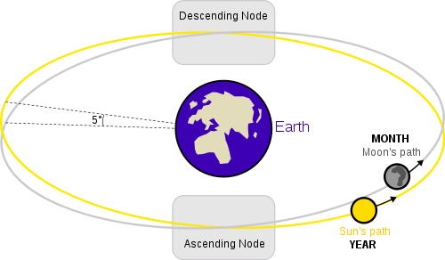 """Orbits of Earth and Moon. Looking at a two-dimensional diagram, you might wonder why there isn't an eclipse every month. The answer is that the Moon's orbit is slightly tilted with respect to the Earth's orbit.  The two points where its orbit crosses Earth orbit are called nodes.  Only if the Moon is full when it's near a node do the Sun, Earth and Moon line up for a lunar eclipse. ©Mona Evans, """"Lunar Eclipses"""" http://www.bellaonline.com/articles/art28454.asp"""