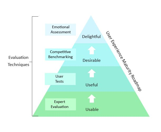 Evaluation Techniques Shown As A Pyramid Perhaps Also Indicative