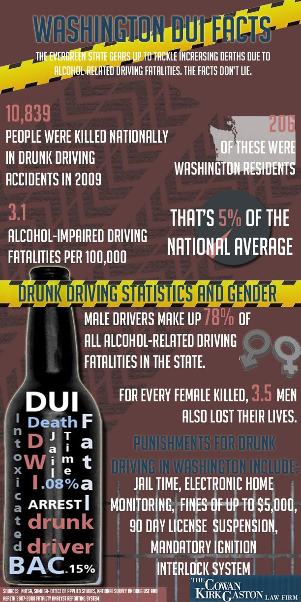 In Washington, the penalties for DUI convictions include