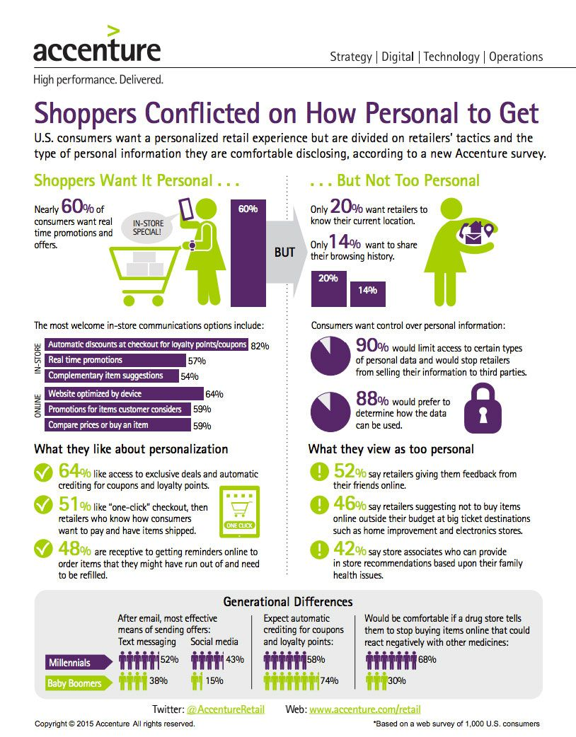 Infographic - What Consumers Think About Personalization