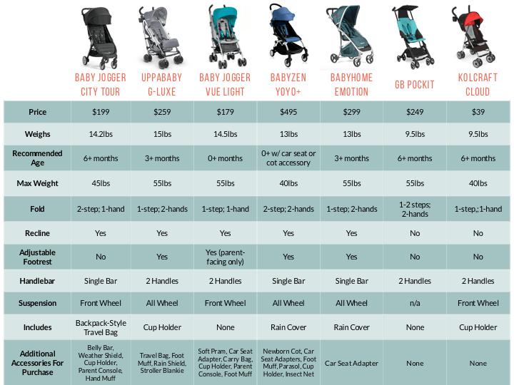 20++ City jogger stroller weight ideas