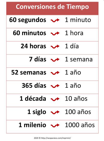 Tabla de Conversiones. Conversor entre segundos y horas. Convertir entre  segundo… | Tabla de conversión de unidades, Tecnicas de enseñanza,  Lecciones de matemáticas